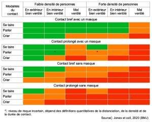 Coronavirus: 4 facteurs de risque pouvant prolonger la maladie