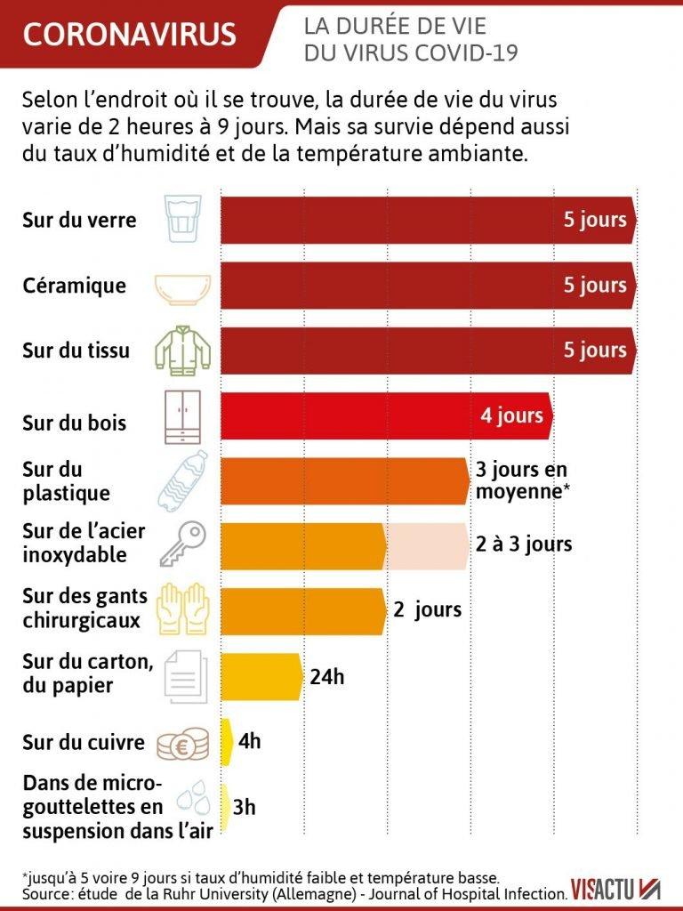 Coronavirus: donc ne jamais utiliser de chlore et d'alcool
