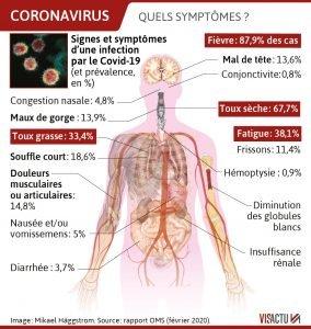 Symptôme du coronavirus: la toux est précédée par la diarrhée!